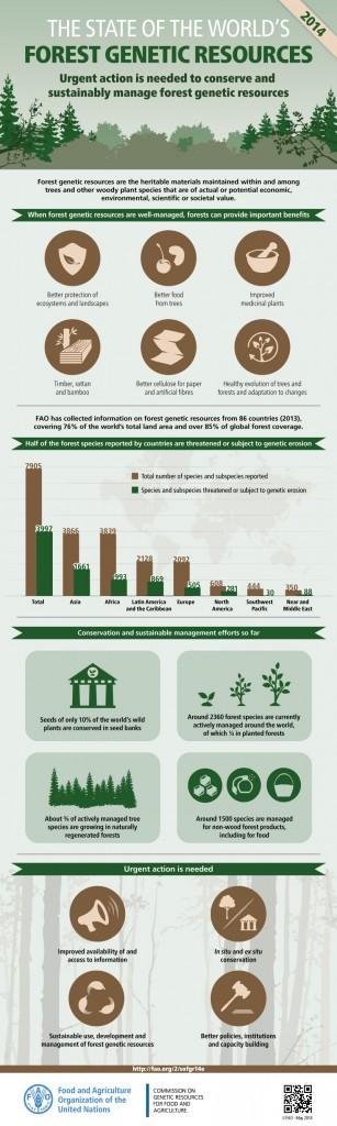FAO-Infographic-SOFGR14-en
