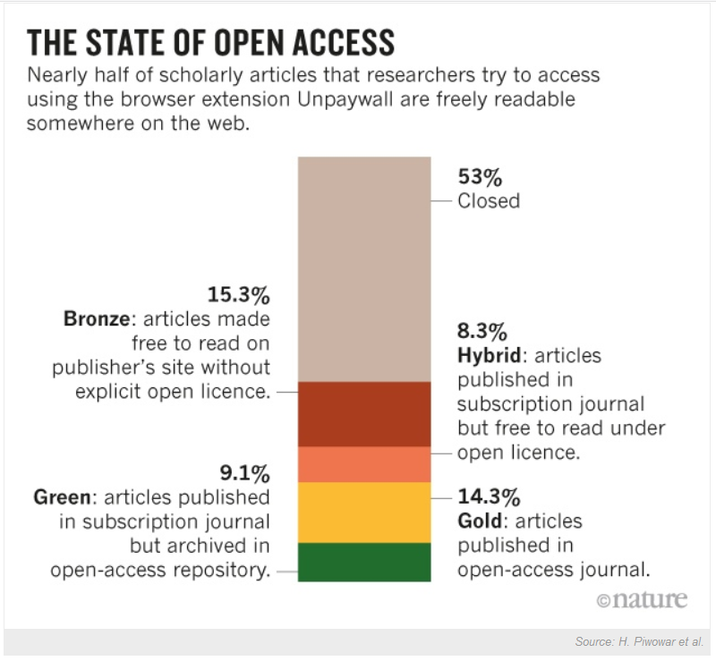 The State of Open Access - Nature