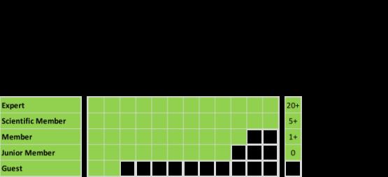 membership_grid