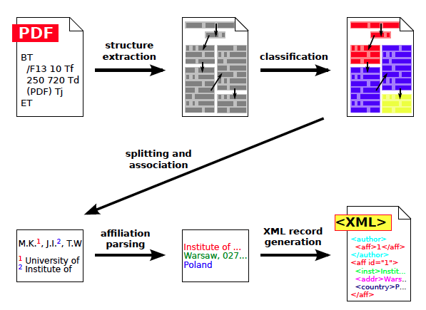 Figure 1: Overview of the affiliation extraction algorithm. At the beginning the basic structure is extracted from the PDF file, then document's fragments are classified. Next, detected fragments containing authors and affiliations are split and matched together. Finally, raw affiliation strings are parsed and the resulting XML record is formed.