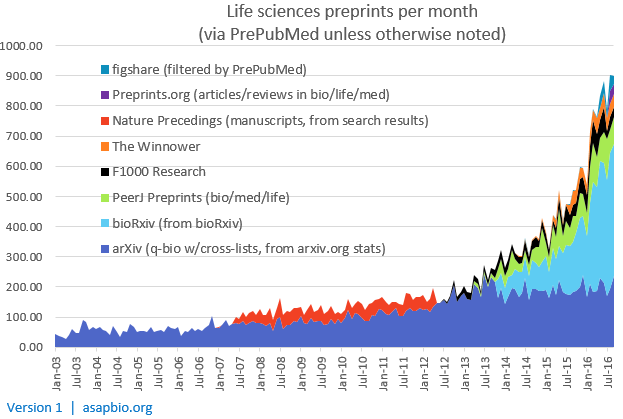 évolution des preprints en biologie - http://asapbio.org/preprint-info/biology-preprints-over-time